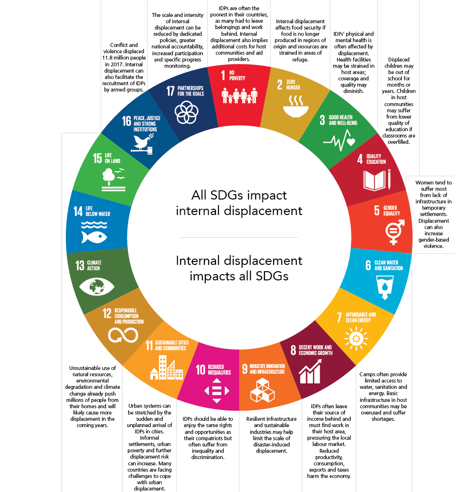Sustainable Development Goals wheel