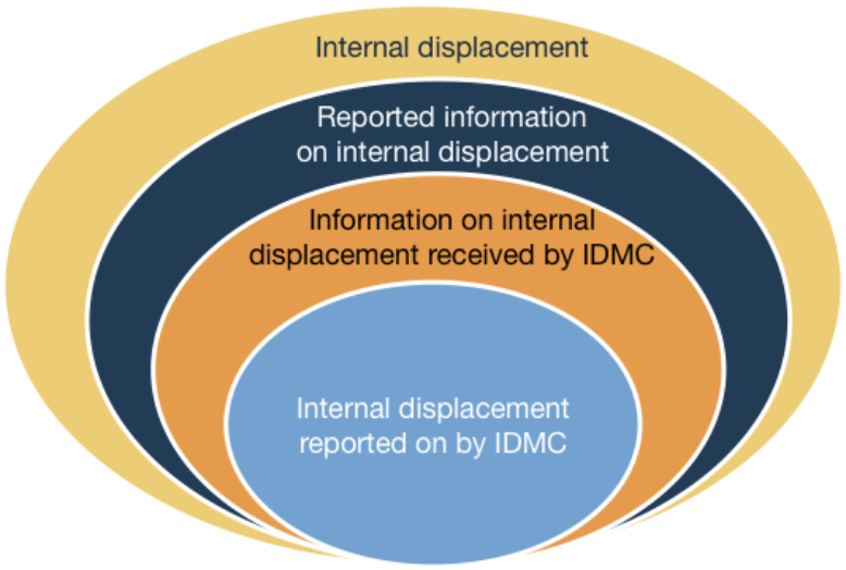 Internal displacement reported on by IDMC
