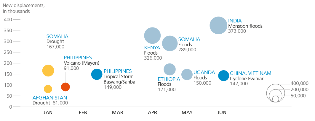 Main disaster events from January to June 2018