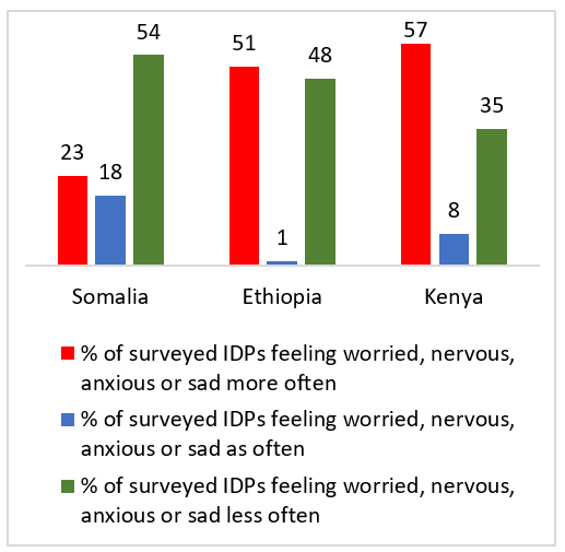 Percentage of IDPs surveyed by IDMC who reported feeling worried, nervous, anxious or sad more, as or less often in Somalia, Ethiopia and Kenya