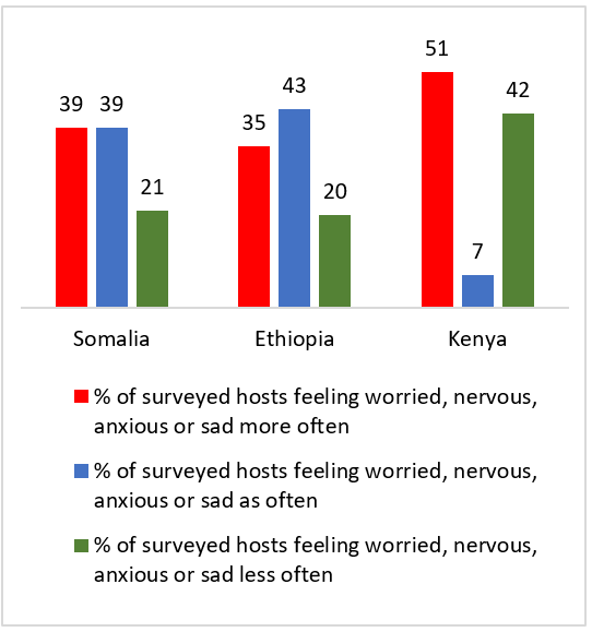 Percentage of hosts surveyed by IDMC who reported feeling worried, nervous, anxious or sad more, as or less often in Somalia, Ethiopia and Kenya.