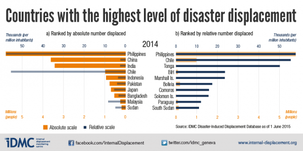 Countries with the highest level of disaster displacement