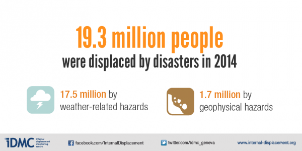 19.3 million people were displaced by disasters in 2014