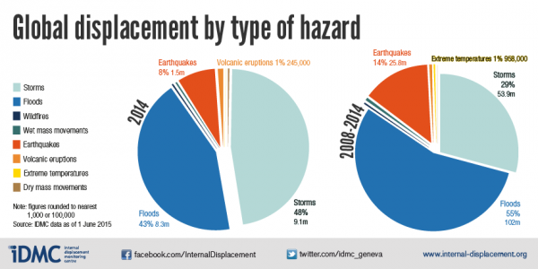 Global displacement by type of hazard