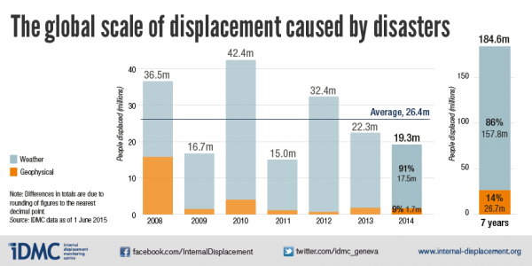 The global scale of displacement caused by disasters