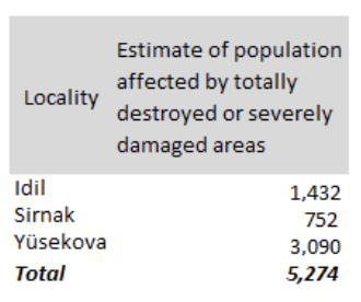 Estimate of population affected by locality